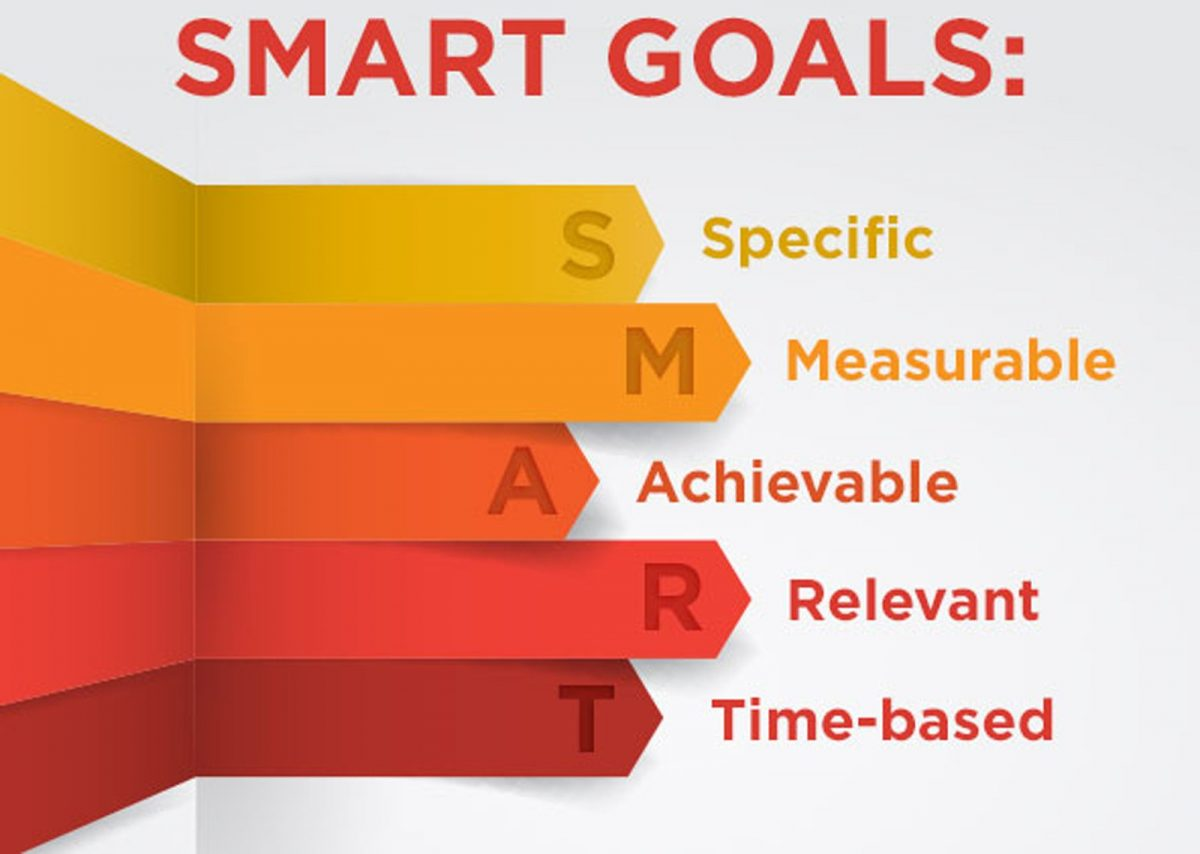 "An image explaining the basic, but not the hidden benefits of SMART goals. It says ""SMART GOALS"" across the top. Then it has arrows for each letter: S - Specific, M - Measurable, A- Achievable, R- Relevant, T - Time-based. It's not a particularly attractive graphic, with yellow, shades of orange, red, and maroon. But it explains SMART goals, so I'm using it."