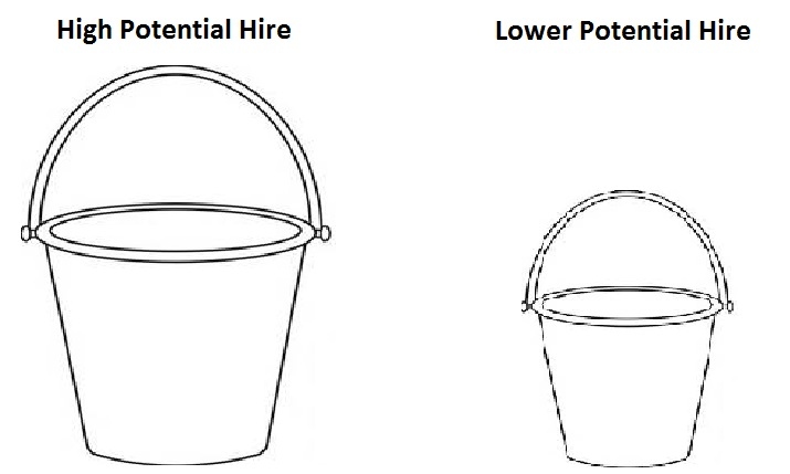 A line drawing of two buckets. The one on the left is more than twice the size of the one on the right. The large bucket on the left is labeled 'High Potential Hire'. The bucket on the right is labeled 'Low Potential Hire'.