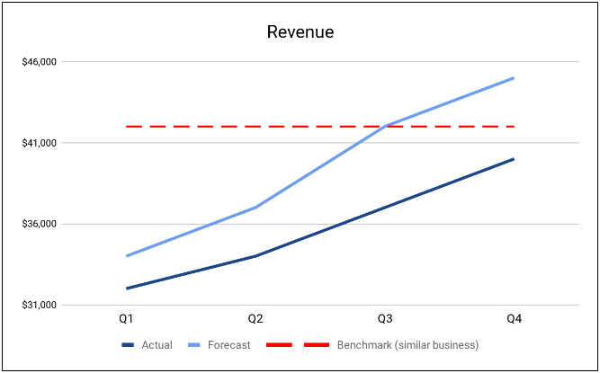 This is an example of a KPI graph. It is a line graph of quarterly revenue growing over time. There are three lines on the chart: revenue, forecast, and benchmark. In this case both the revenue and the forecast are going up but the revenue is lagging the forecast just a bit. The benchmark is flat, because it represents an average of similar companies' quarterly revenue.